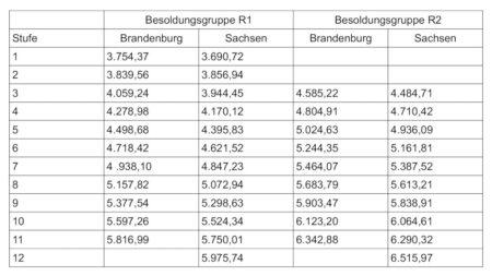 Vergleich nach den Besoldungstabellen Brandenburg und Sachsen mit Stand Dezember 2014