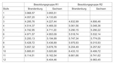 Vergleich nach den Besoldungstabellen Brandenburg und Sachsen mit Stand Dezember 2016